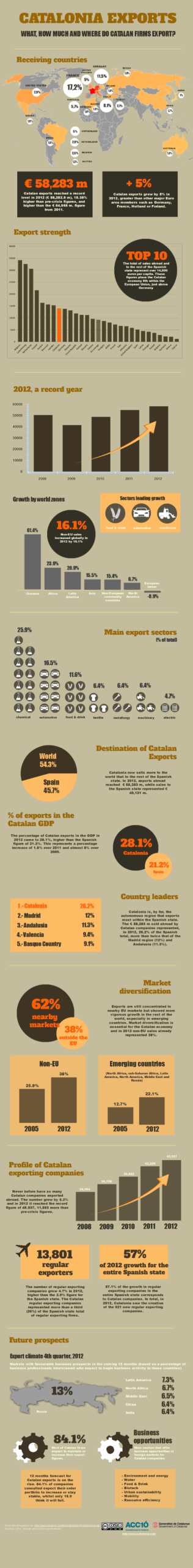 Catalonia Exports infographic